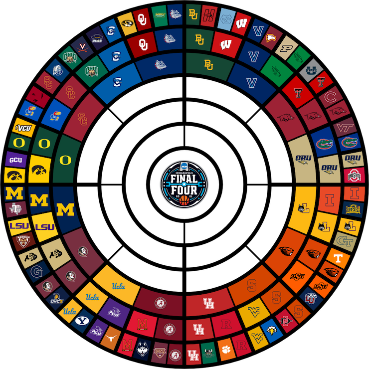 Circle bracket for 2021 Men's NCAA March Madness